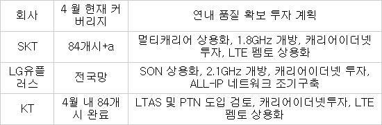"""""""LTE 품질 대결""""…3사중 최강은 누구였을까?"""
