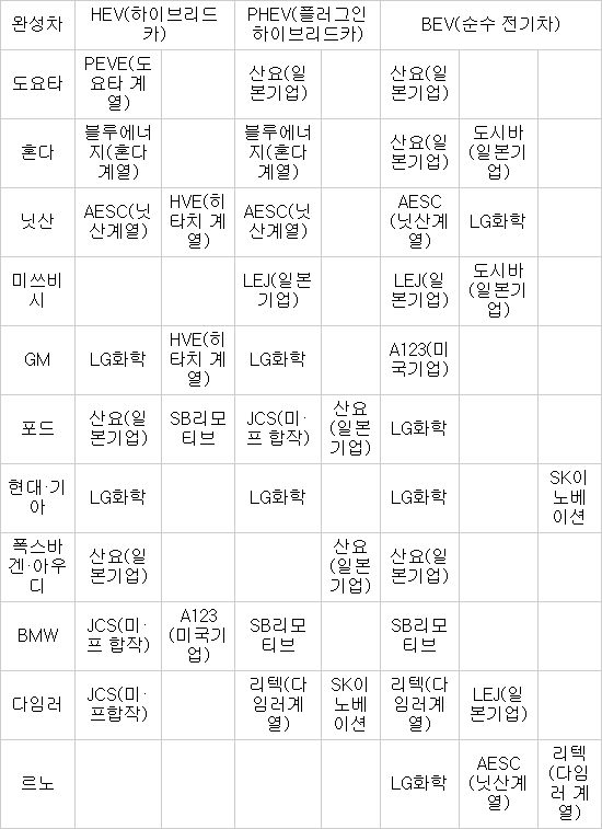 2014년 전기차 배터리 시장, 소형 배터리 시장 추월