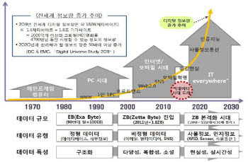ICT 발전에 따른 데이터의 변화 방향<자료 한국정보화진흥원>