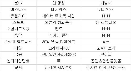 [스마트앱 차트]4.33초 승부 `크레이지433` 1위