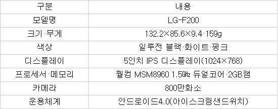 LG 옵티머스G, 옵티머스뷰2 줄줄이 출시 왜?