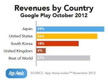 안드로이드 애플리케이션 마켓 `구글 플레이` 일본 매출이 미국 앞서
