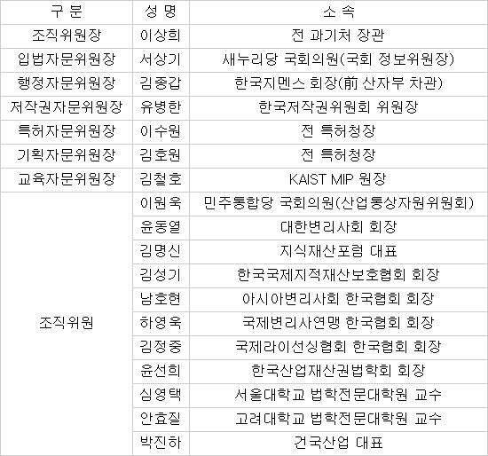 세계 한인IP협회 조직 정비 완료…이상희 전 의원, 특허청장, 저작권위원장 포진