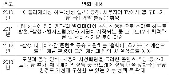 [이사람]`스마트TV 앱` 4년 개발 노하우 공개한 안준희 핸드스튜디오 대표