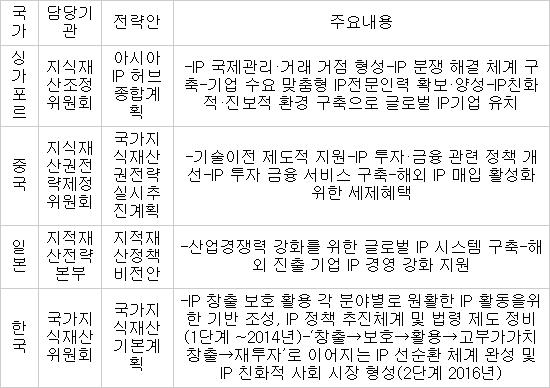 아시아 IP 허브 주도권 경쟁 점화…밀리는 대한민국