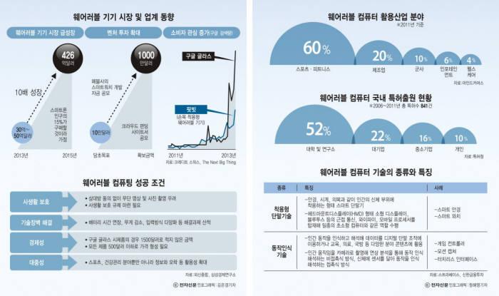 [이슈분석]글로벌 기업 웨어러블 선점 경쟁 막올랐다 - 전자신문