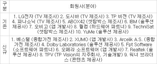 [IFA 2013]LG전자 주도 `스마트TV 얼라이언스` 전용 TV앱 개발 쉬워진다