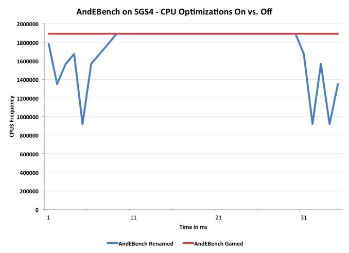 앤드E벤치의 갤럭시S4 테스트. 단말기가 벤치마크 앱을 인식하면 변화 없이 최고 성능을 유지한다. 파란선은 벤치마크 앱 이름을 바꾸고 실행시켰을 때. 성능 변화가 있는 것이 자연스러운 현상이다.