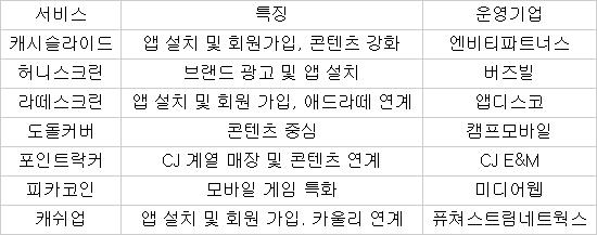 """스마트폰 잠금화면 1년…""""이제 시작"""" 서비스 경쟁 격화"""