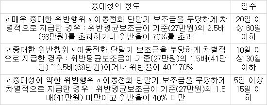 ◇신규가입자 모집금지 관련 운영기준 (자료:방통위)