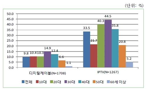 연령별 VOD 이용률 (자료 : KISDI 'IPTV 이용행태 분석' 보고서. 2013년 8월 발행)