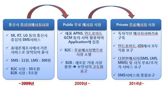 통신사 중심의 메시징 시장SK, KT, LG 등의 통신사 중심의 SMS서비스휴대폰 제조사에서 기본 서비스로 장착되어 출시SMS:11원, LMS:300원B2C시장 : 50조원B2B 시장 : 5조원~2009년퍼블릭 무료 메시징 시장애플 APNS, 안드로이드 GCM 등의 서버 활용하여 애플리케이션에 집중B2C : 무료메시징앱으로 시장 소멸B2B : 새로운 거대 시장 출현 -> 보안성의 고도화 요구2009년~프라이빗 무료메시징 시장독자적인 메시징서버기술 구축안드로이드, iOS에서 모두 적용 요구다양한 메시지(SMS, LMS, MMS) 및 서식 무료/초저가 서비스 요구SMS서비스와 통합요구2014년~