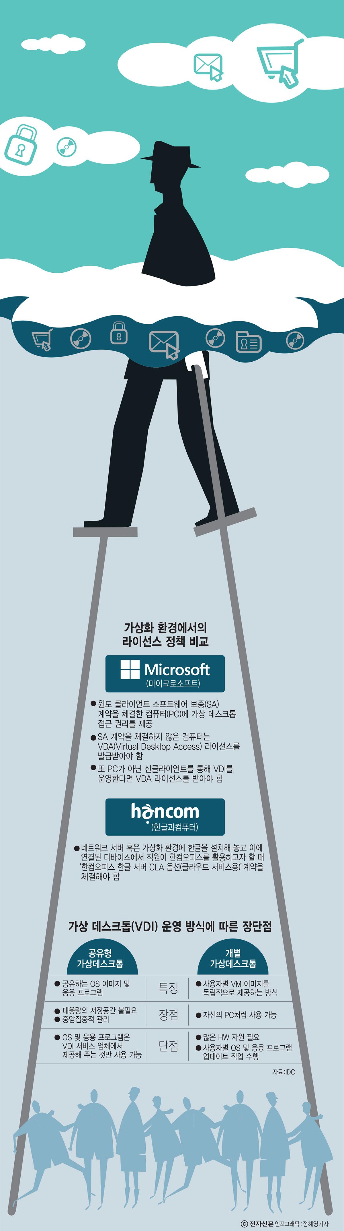 [이슈분석]SW 라이선스, 가상화 업계 `화약고`