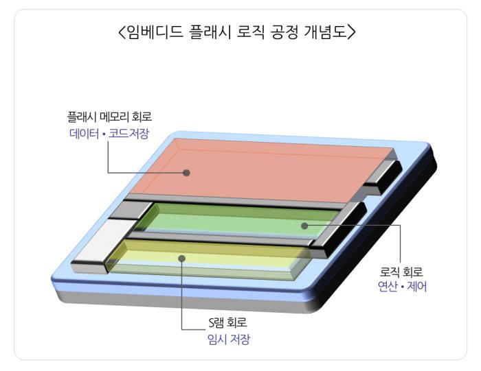 삼성전자, 업계 최초 45나노 임베디드 플래시 로직 공정 개발