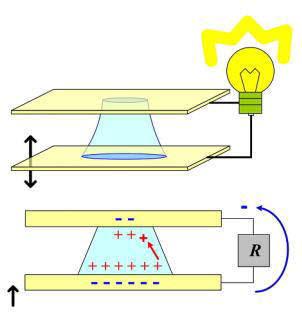 물방울을 진동시킬 때 이온과 전자의 이동에 의해 전류가 흐르고 전등에 불이 들어 오는 원리.