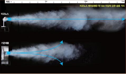 ▲ 동역학과 공역학에서 탄생한 미코노스 풍력은 풍성한 바람으로 고요하고 부드럽다.