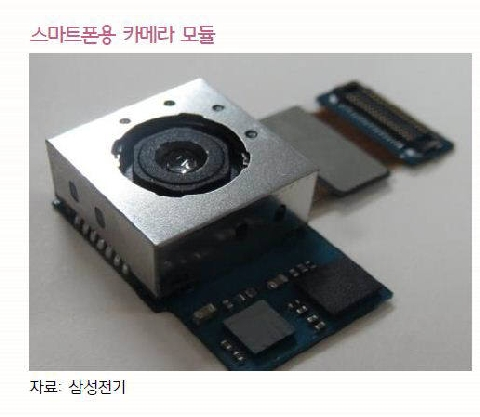 Samsung Electronics opens the age of the 20-mega pixel camera module...Smartphone cameras covets the fame of DSLR