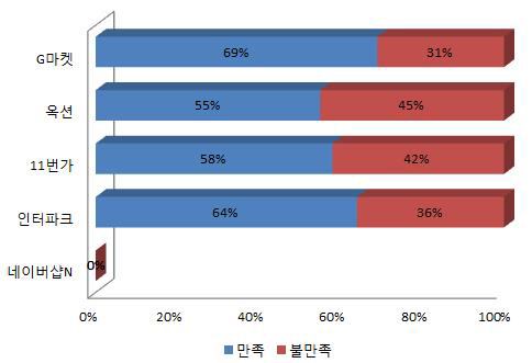 오픈마켓 품질 만족도 (2013.03)