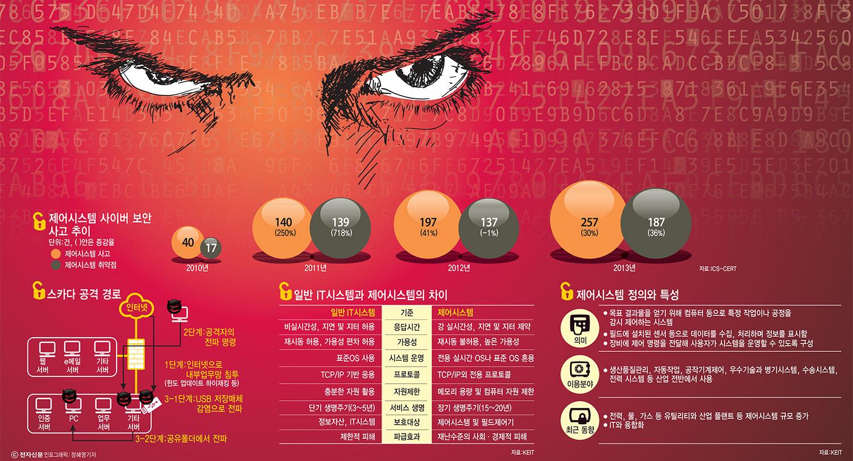 산업제어시스템 사이버공격 경로