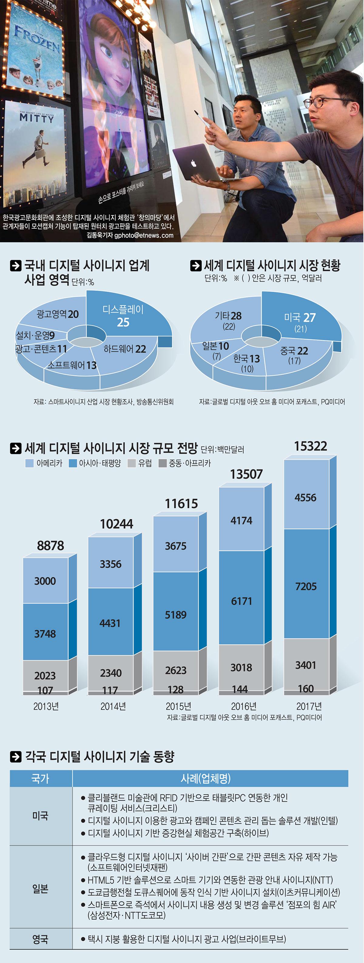 [이슈분석]솔루션, 앱 개발까지…세계로 뻗어가는 한국 사이니지