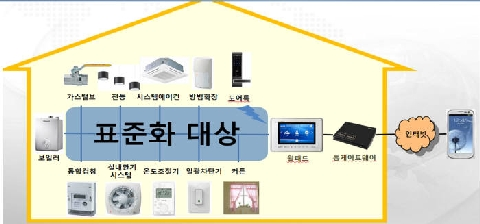 Home appliances, security and construction industries to release joint smart home standard