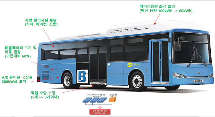 In 2015 low-cost wirelessly charged electric buses will come