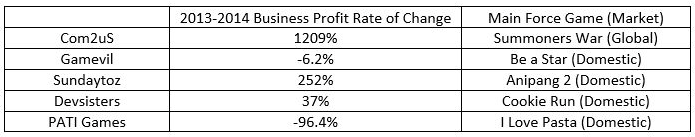Chart: Business Profit Rate of Change of Five Listed Mobile Game Companies