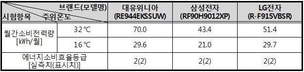 ▲월간소비전력량 및 에너지소비효율등급/자료=한국소비자원