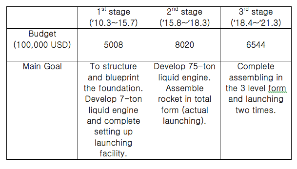 ※ Korean Rocket Development Stages / Data:MSIFP