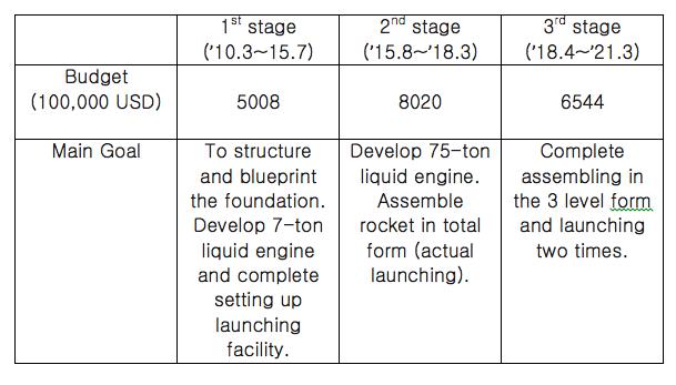 ※ Korean Rocket Development Stages / Data:MSIFP