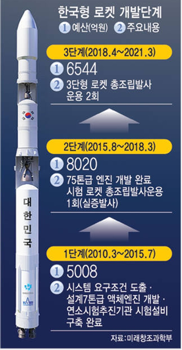 Starting Korean Rocket Development Level 2 in August… Investing 732 million USD until 2018