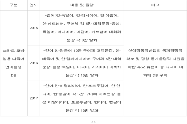 ■ [Table] Plan for multi-language voice DB business for Smart mobiles ▲ As for 'Multi-Language Voice DB for Smart Mobiles' business, Korea is working on 50,000 translated sentences in colloquial style in German, Russian, Arabian, and Vietnamese in 2015.  It is also working to add 90,000 conversational styles of sentences in German, Russian, Arabian, and Vietnamese. ▲ As for 'Multi-Language Voice DB for Smart Mobiles' business, Korea is working on 100,000 translated sentences in colloquial style in Cantonese and 50,000 translated sentences in colloquial style in Thailand and Malaysian in 2016.  It is also working to add 100,000 conversational styles of sentences in German, Thailand, and Russian. ▲ As for 'Multi-Language Voice DB for Smart Mobiles' business, Korea is working on 50,000 translated sentences in colloquial style in Italian, Portugal, Hindi, and Bengali in 2015.  It is also working to add 100,000 conversational styles of sentences in Italian, Portugal, Hindi, and Bengali. ▲Note: Korea is planning to secure internal competitiveness in new growth power industry and construct multi-language conversational style DB to support Pyeongchang Winter Olympics. Reference: National Information Society Agency (NIA)