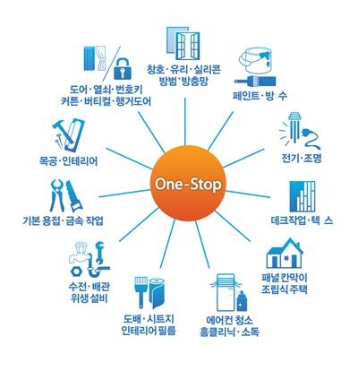 핸디페어 에코, 소자본/기술창업으로 창업시장 성공률 높인다