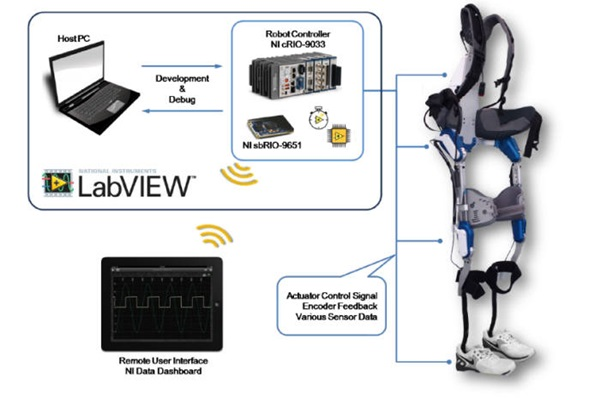 Hyundai's wearable robot H-LEX and National Instrument Solution that was used for development