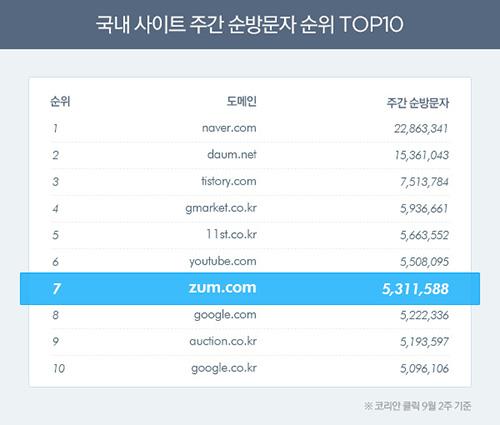 ▲국내 전체 사이트 주간 순방문자 TOP 10(코리아클릭 9월 2주 통계 기준)