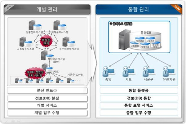 South Korean government, which lost golden time at the time of Sewol Ferry Incident, is combining and linking disaster management system that suffered from an industrial accident and reorganizing its system that was restoration-based to respond-based.  It will be established based on Government (G) Cloud and it will be possible to put ICT resource immediately when a huge disaster occurs.  Above picture shows a way that Ministry of Public Safety and Security's Integrated Disaster Information System is heading.  Reference = Ministry of Public Safety and Security