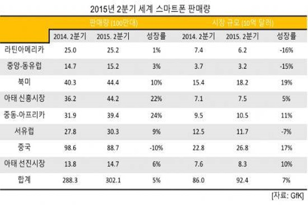 Sales volume of Smartphones per country in second quarter of 2015 (Reference: GfK)