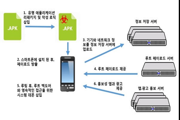 Process of harmful adware invading into a Smartphone