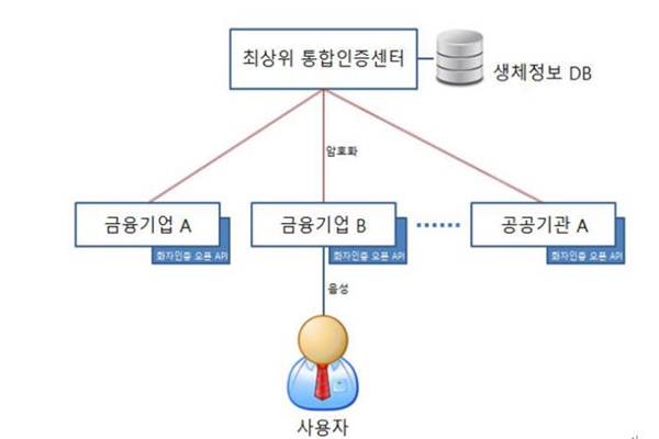 Block diagram of 'Voice Biometrics' service that Bridgetec and Nuance are introducing
