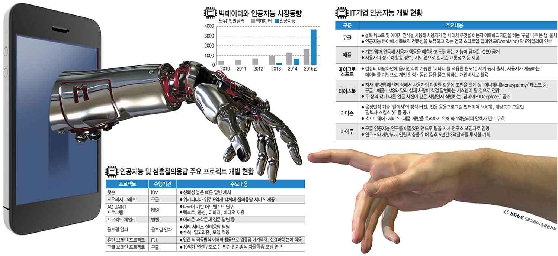 [이슈분석] 글로벌 IT 기업, 인공지능(AI) 기술 확보경쟁 후끈