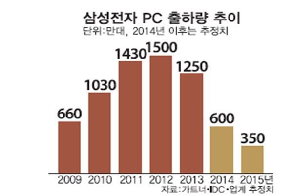 Trend of shipment of Samsung Electronics' PCs (Reference: estimated values from Gartner, IDC, industries)