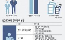 [2016 경제정책방향]통신·방송 1분기 조기투자 유도