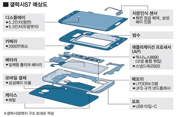 Galaxy S7 to Come Out in 2 Different Forms