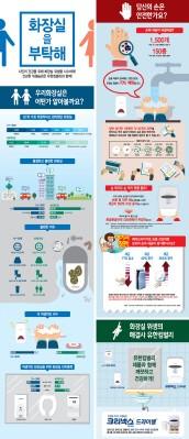 유한킴벌리-화장실문화시민연대, 우수화장실 25개소 선정…더 깨끗한 화장실 위생 캠페인'의 일환