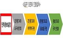 재난망 국제표준화 오는 3월 완료