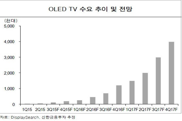 Prediction of demands for OLED TVs