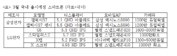 3월 출시예정 스마트폰, 갤럭시S7·G5 등 '풍년'