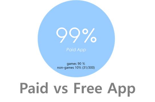 [고윤환의 앱토크] 앱마켓, 인기순위 보다 매출순위에 주목하라