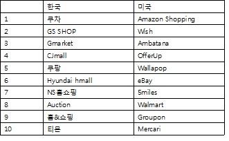 2016년 2월 한국과 미국의 쇼핑 앱 순위