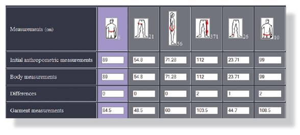 측정된 인체 치수를 자동화된 시스템인 MTM을 이용하여 입력한 예. 연령별, 성별에 따른 체형에 맞는 옷을 제작하게 하여 피팅감을 높여 고객 만족도를 향상시킬 수 있다.